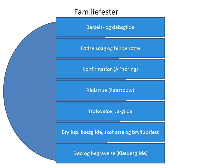 Familiefester