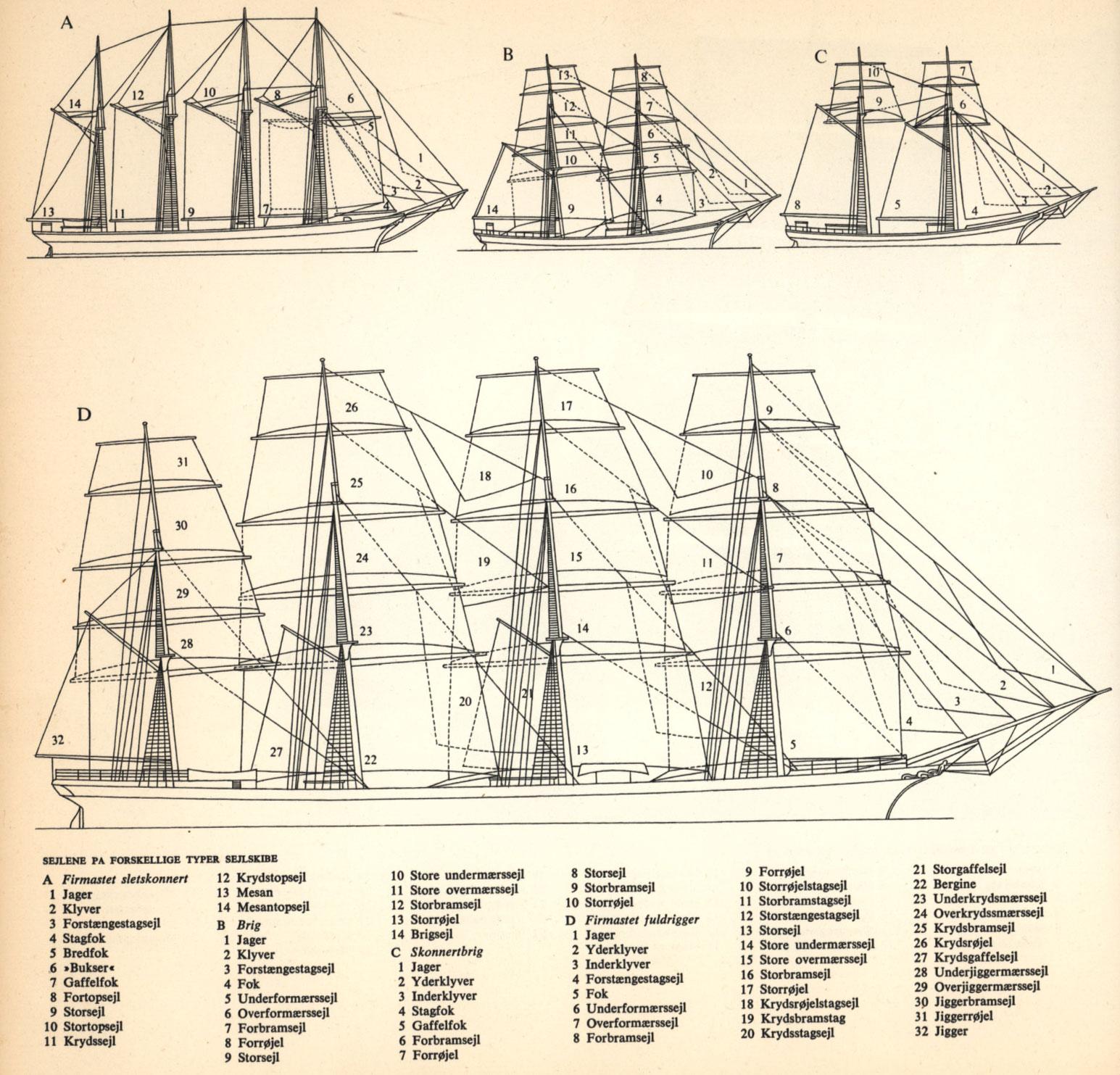 forskellige typer sejl